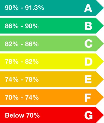 Bi-Folding Door Energy Chart